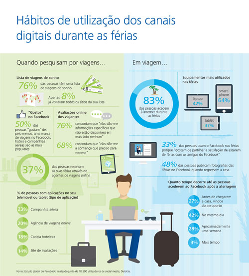Deloitte_Digital-Channels-in-Travel