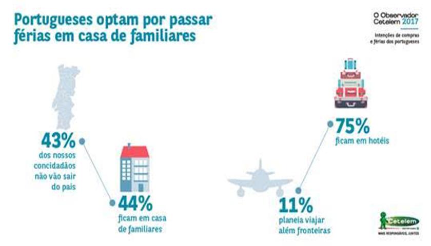 Portugueses optam por passar férias em casa de familiares
