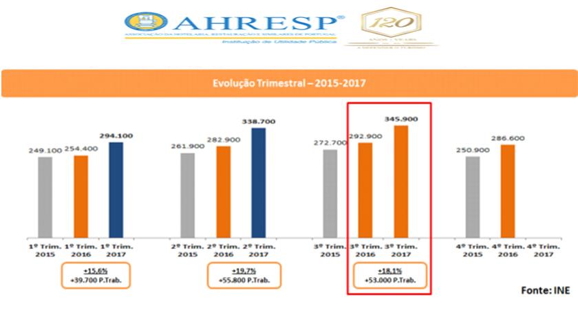 Emprego na Restauração e no Alojamento Turístico cresceu 18%
