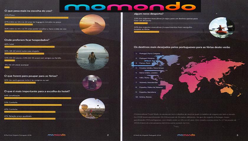 momondo traça o perfil do viajante português